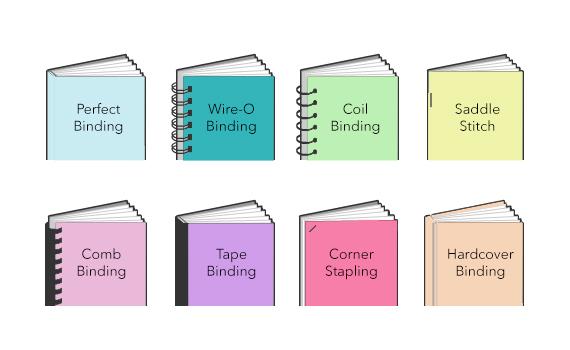 perfect binding method