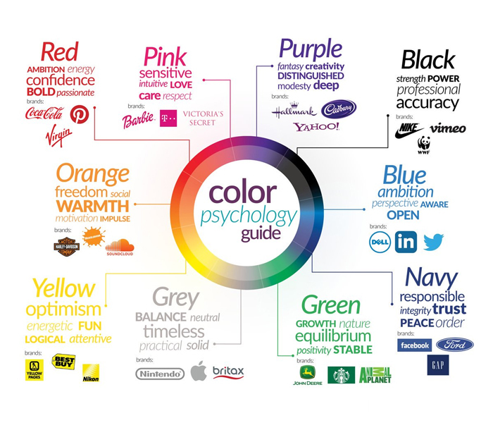 Understanding the Basics of Colour Psychology Can Help in Brand Marketing